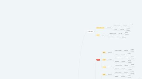 Mind Map: VIDA ADOLESCENTE