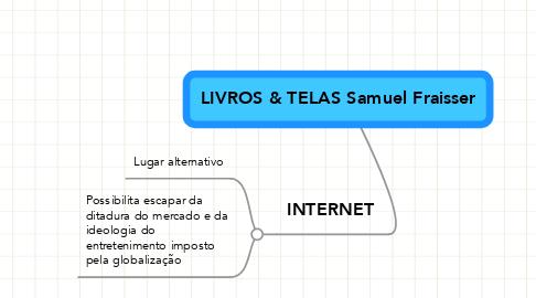Mind Map: LIVROS & TELAS Samuel Fraisser