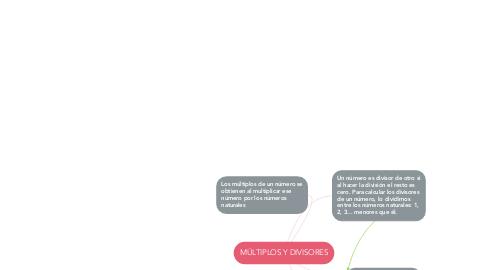 Mind Map: MÚLTIPLOS Y DIVISORES