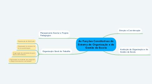 Mind Map: As Funções Constitutivas do Sistema de Organização e de Gestão da Escola