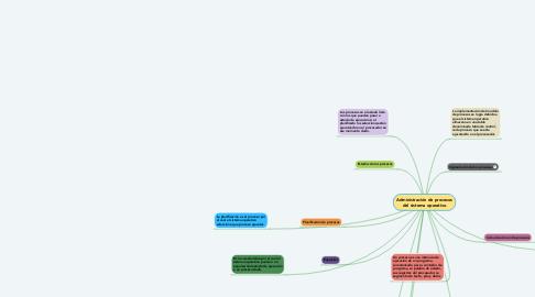 Mind Map: Administración de procesos del sistema operativo