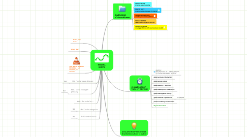 Mind Map: SOCIAL WAVE