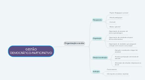 Mind Map: GESTÃO DEMOCRÁTICO-PARTICIPATIVO