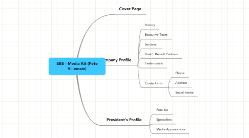 Mind Map: EBS - Media Kit (Pete