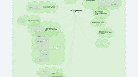 Mind Map: necrosis maxilar por bifosfonatos