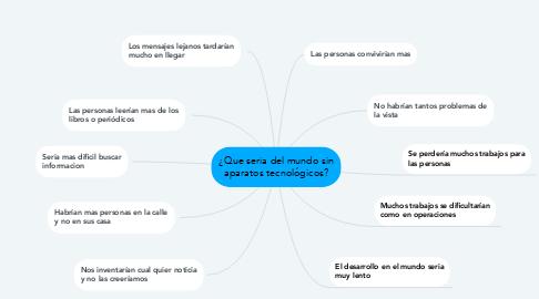 Mind Map: ¿Que seria del mundo sin aparatos tecnológicos?