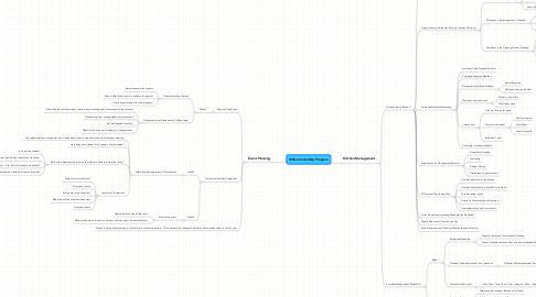 Mind Map: Milburn Intership Program