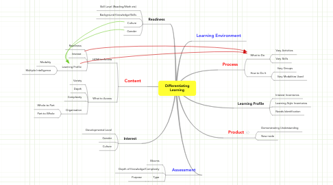 Mind Map: Differentiating