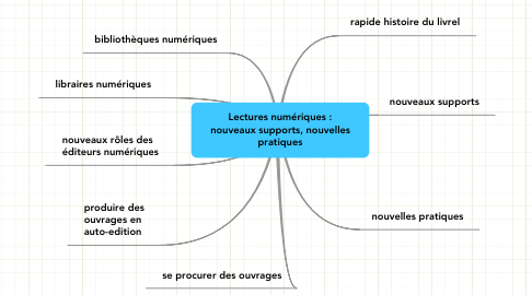 Mind Map: Lectures numériques :nouveaux supports, nouvellespratiques