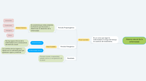 Mind Map: Historia natural de la enfermedad