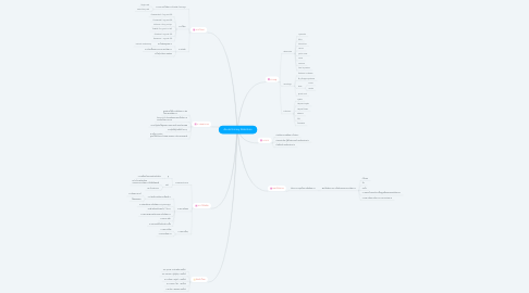 Mind Map: Acute Urinary Retention