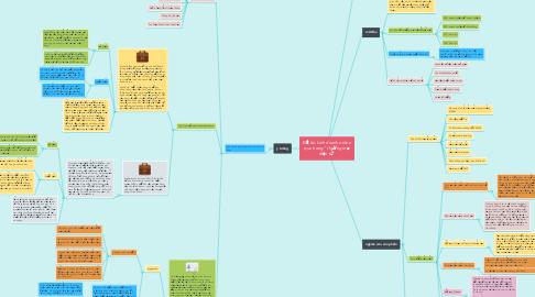 """Mind Map: ĐỀ tài: kinh doanh online qua trang """" thương mại điện tử"""""""