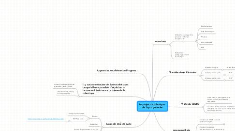 Mind Map: Le projet de robotique  de façon générale
