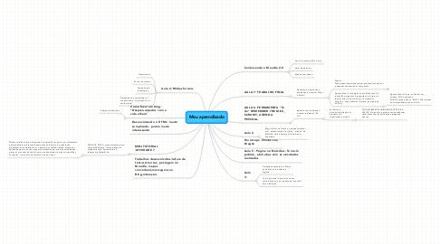Mind Map: Meu aprendizado