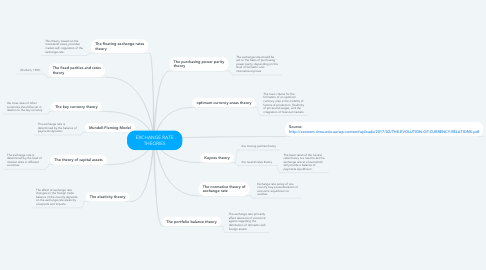 Mind Map: EXCHANGE RATE THEORIES