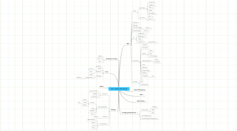 Mind Map: Tools - Software Development