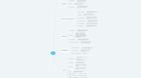 Mind Map: Utility