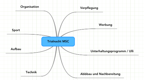 Mind Map: Trialnacht MSC