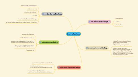 Mind Map: โรคความดันโลหิตสูง