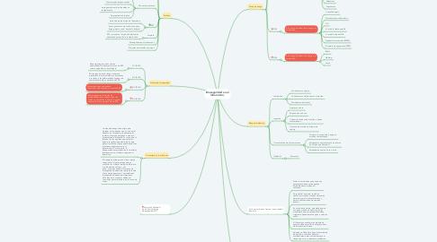 Mind Map: Bioseguridad en el laboratorio.
