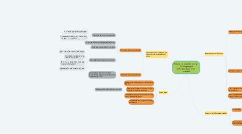 Mind Map: Запись на прием к врачу - Регистратура (Организация пула врачей)