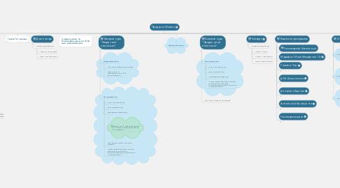 Mind Map: Продукты Modern