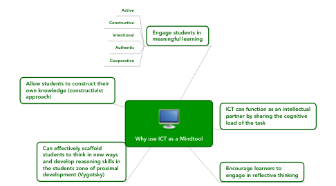 Mind Map: Why use ICT as a Mindtool