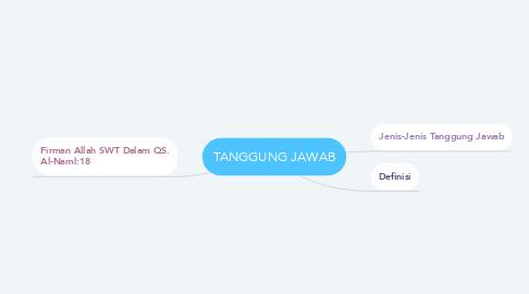 Mind Map: TANGGUNG JAWAB