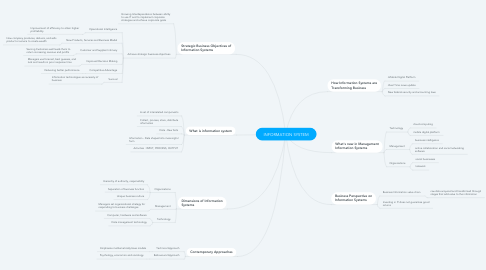 Mind Map: INFORMATION SYSTEM