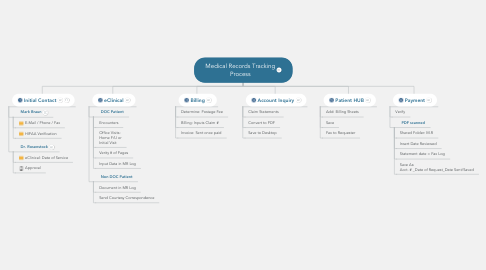 medical records tracking process mindmeister mind map