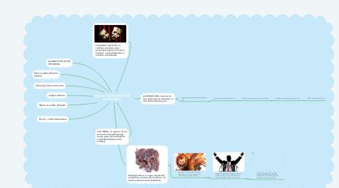 Mind Map: TEMAS Y ESTRUCTURA DE LA TRAGEDIA