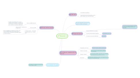 Mind Map: Vacunas