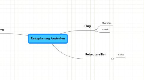 Mind Map: Reiseplanung Australien