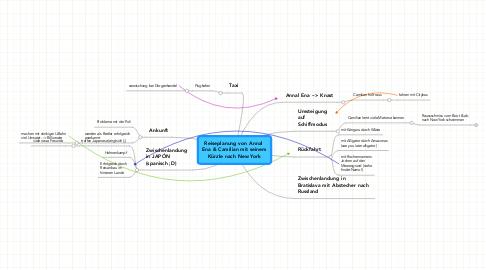 Mind Map: Reiseplanung von Annal  Ena & Camilian mit seinem Kürzle nach New York