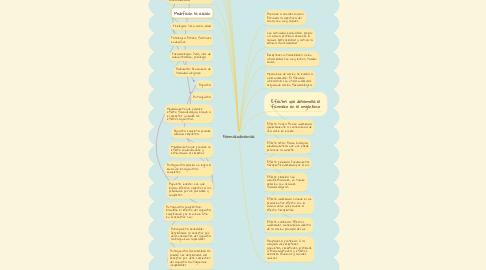 Mind Map: Farmacodinamica
