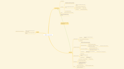Mind Map: LGTB in our schools
