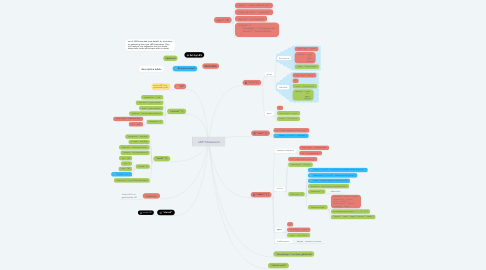 Mind Map: xAPI Statement