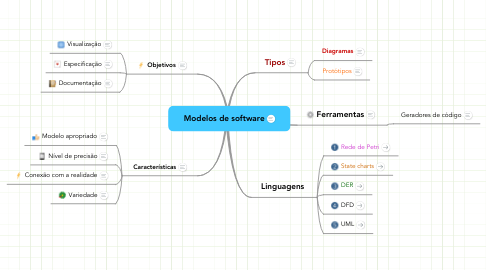Mind Map: Modelos de software
