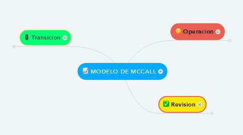Mind Map: MODELO DE MCCALL
