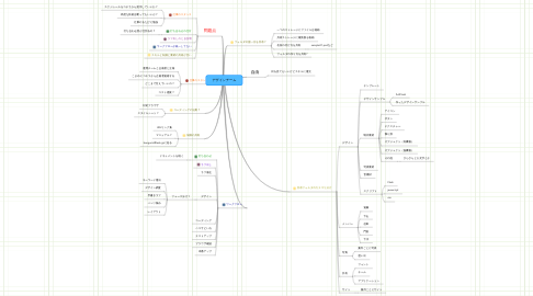 Mind Map: デザインチーム