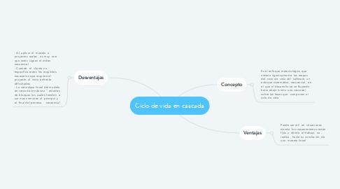 Mind Map: Ciclo de vida en cascada