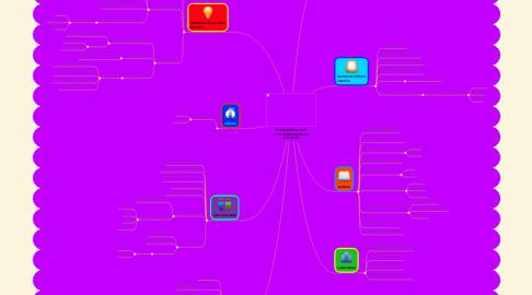 Mind Map: EL DESARROLLO DE LOS NIÑOS EN EDAD ESCOLAR