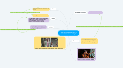 Mind Map: What are the socio-economic impacts of child marriage?