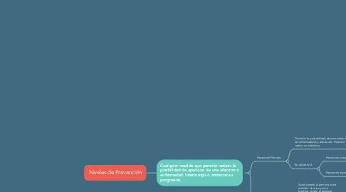 Mind Map: Niveles de Prevención