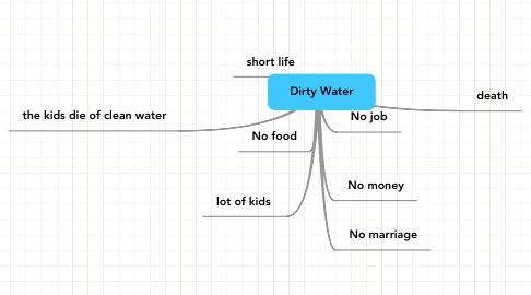 Mind Map: Dirty Water