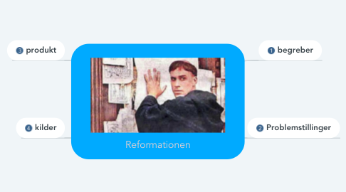 Mind Map: Reformationen