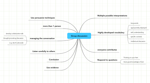 Mind Map: Group discusssion