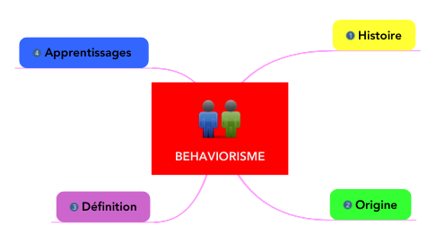 Mind Map: BEHAVIORISME