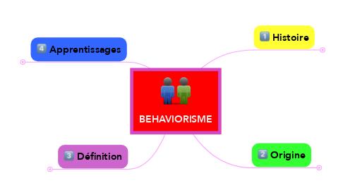 Mind Map: BEHAVIORISME