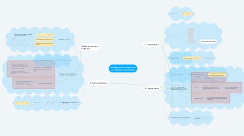 Mind Map: Paradigmas psicológicos en la enseñanza-aprendizaje